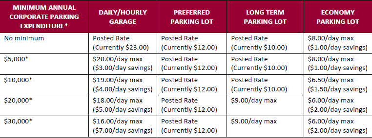 Parking rates do not include tax. *The Annual Corporate Parking Expenditure applies to the total spent by the company not an individual employee. NOTE: Weekly maximum rate will not exceed published rates. This pricing cannot be combined with any other offer or discount coupon.